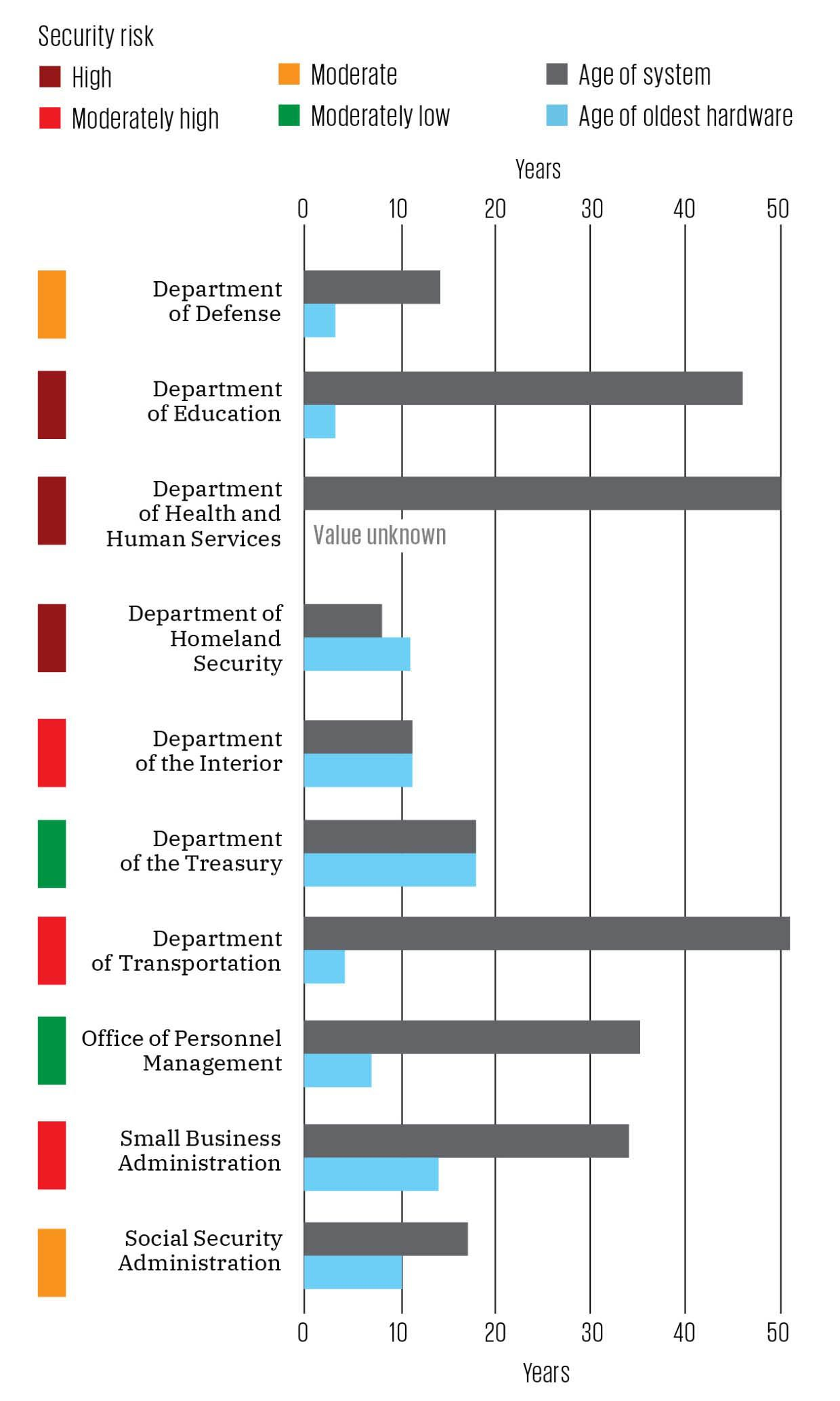 Top 10 U.S. Federal Systems Most In Need of Modernization