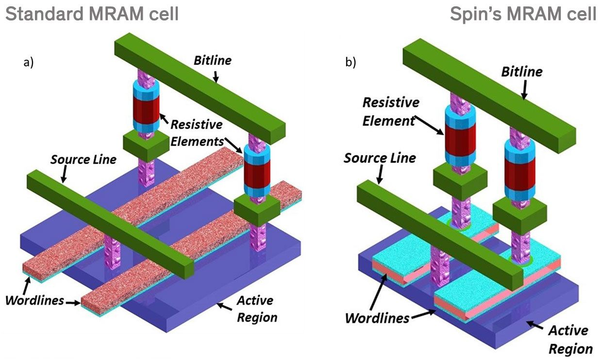 A more compact memory cell design.