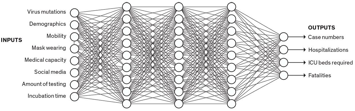 Illustration of a neural network