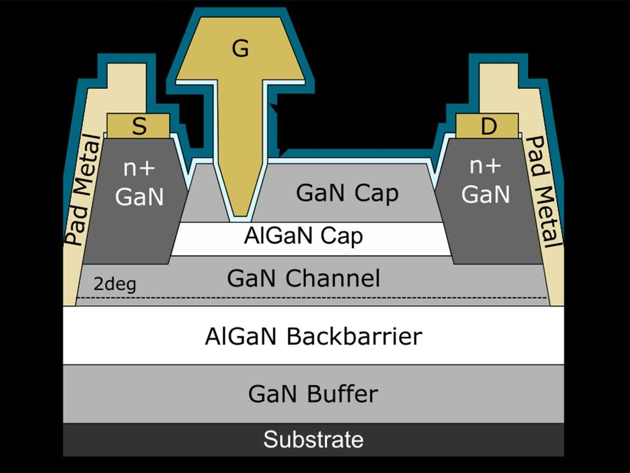 A two-dimensional electronic gas (2DEG) in the HEMT's gallium nitride channel allows for high-frequency amplification.
