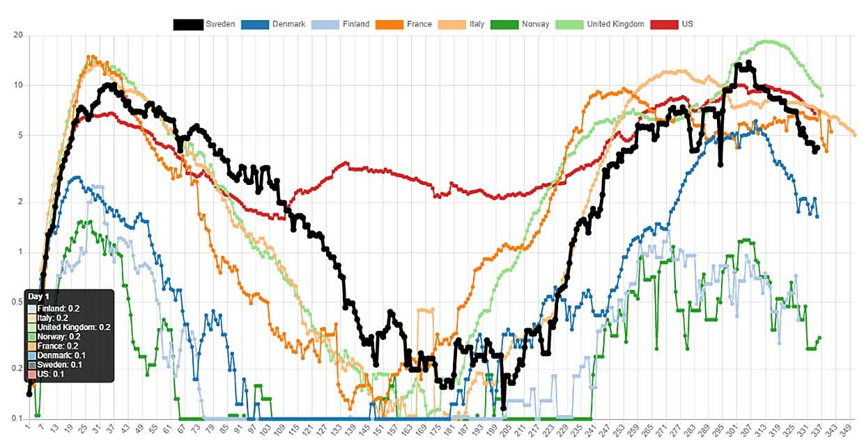 Daily COVID-19 Deaths per Million Inhabitants (Source: https://www.covid19insweden.com/deaths.html)