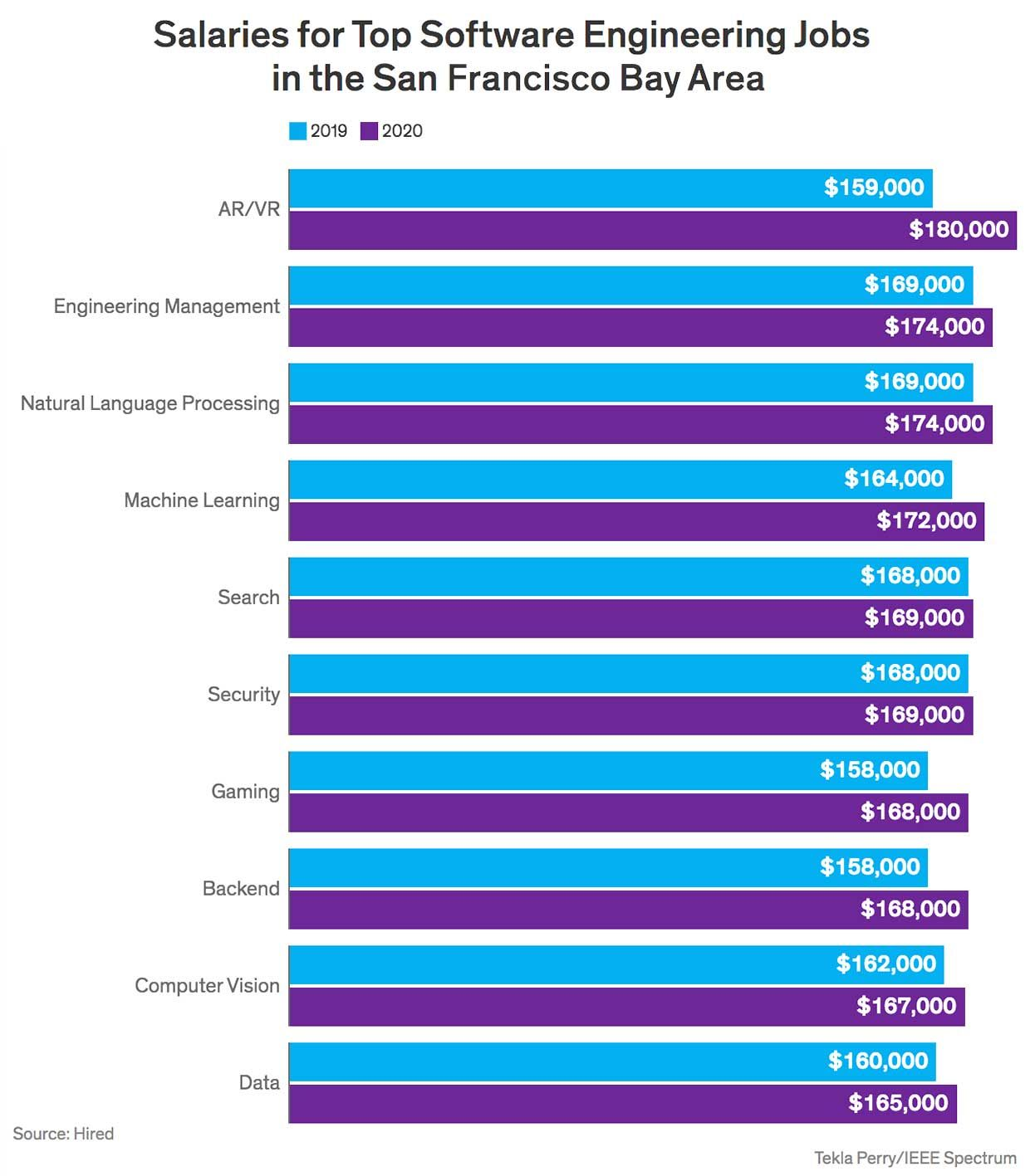 Salaries for software jobs of different categories in Silicon Valley