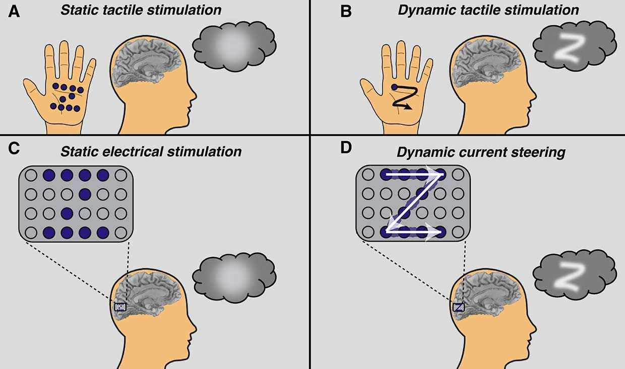 4 images related to Static and Dynamic stimulation