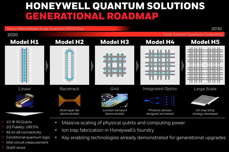Roadmap for Honeywell Quantum Solutions