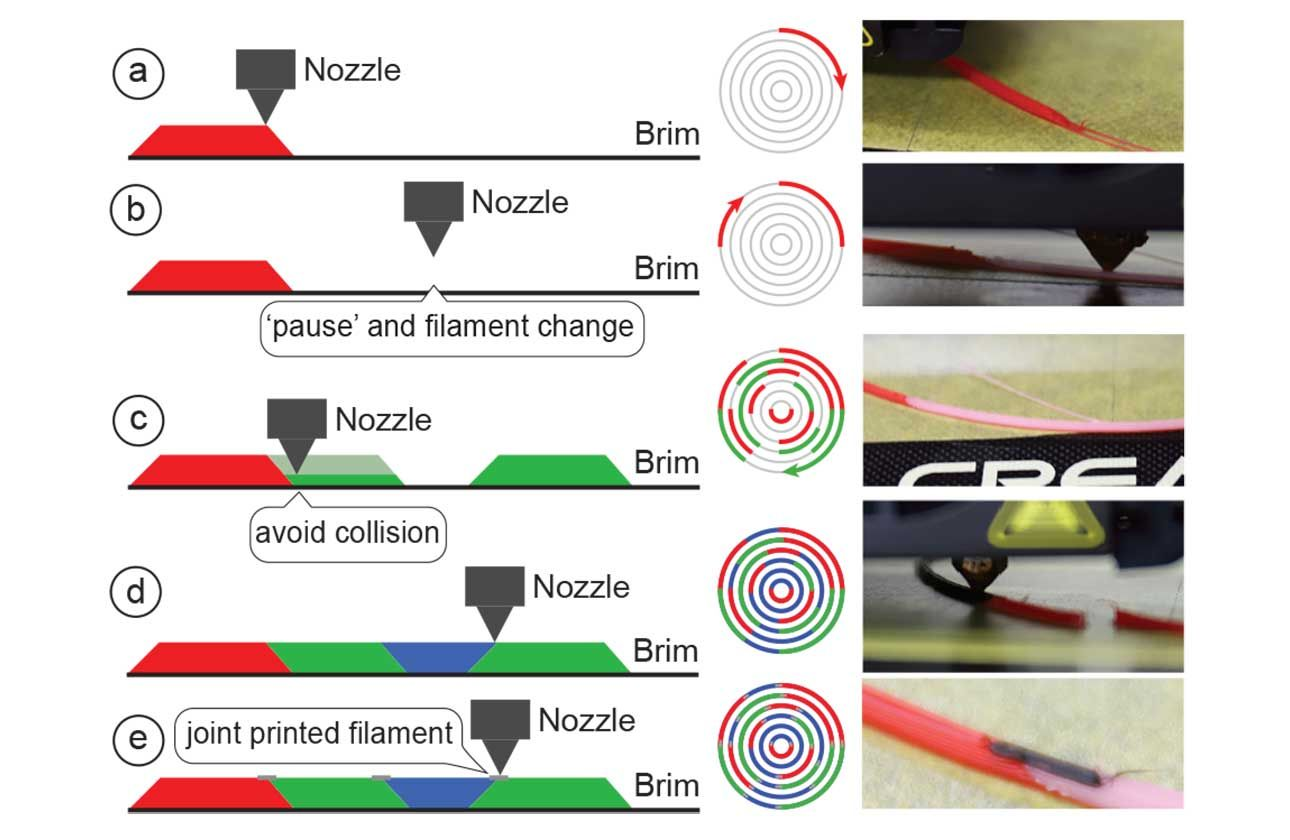 Illustration explaining the printing procedure of a programmable filament.