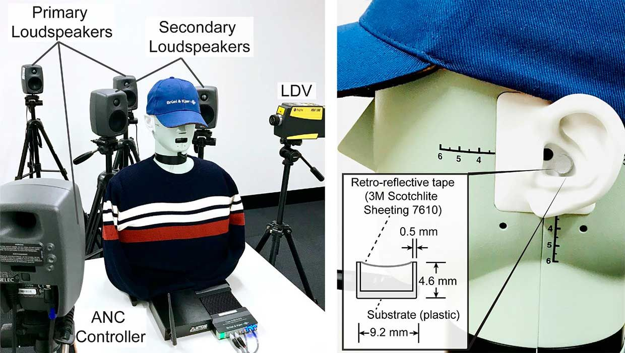 Two secondary loudspeakers were placed behind the HATS for sound control. Multiple primary loudspeakers (three shown) were located arbitrarily to simulate unwanted sound from different directions. The probe laser beam from the LDV was directed toward the membrane in the ear. (b) A membrane was placed close to the ear canal of the left synthetic ear of the HATS.