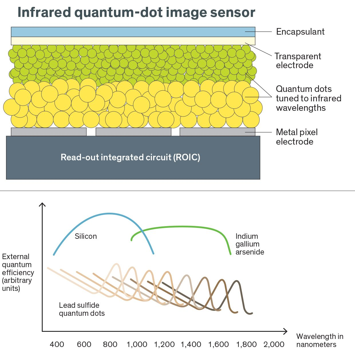 Cross section of SWIR Vision Systems infrared image sensors, and range of wavelengths of light.