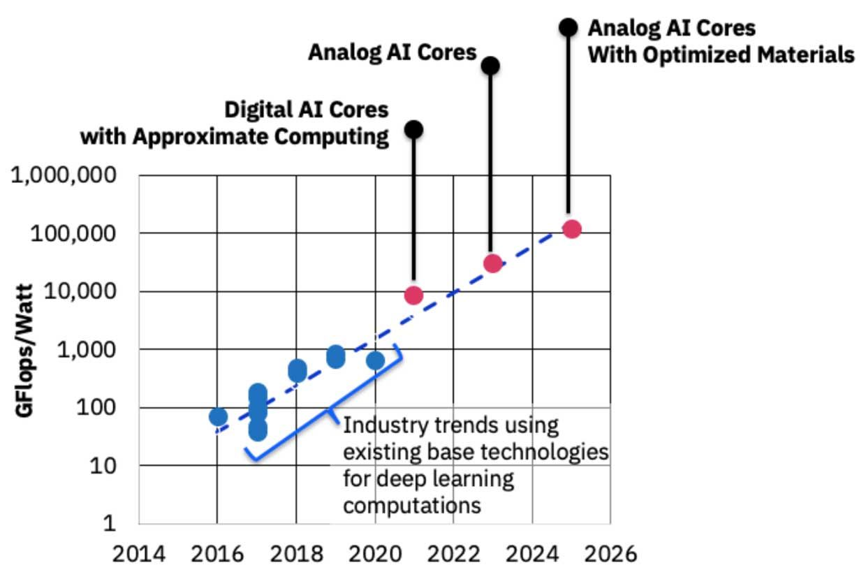 IBM roadmap for 1,000x improvement in AI computer performance efficiency