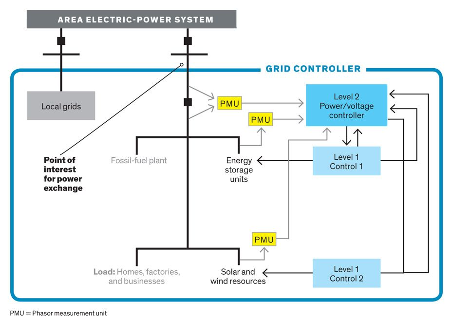 An illustration of an Area Electric-Power System.
