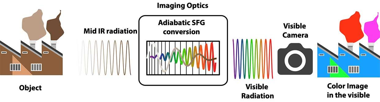 Conversion of a mid-infrared image (left) by passing it through nonlinear optics (center) into visible wavelengths that can be recorded by a camera