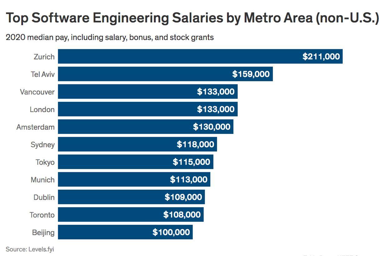 Salaries Metro Non-US
