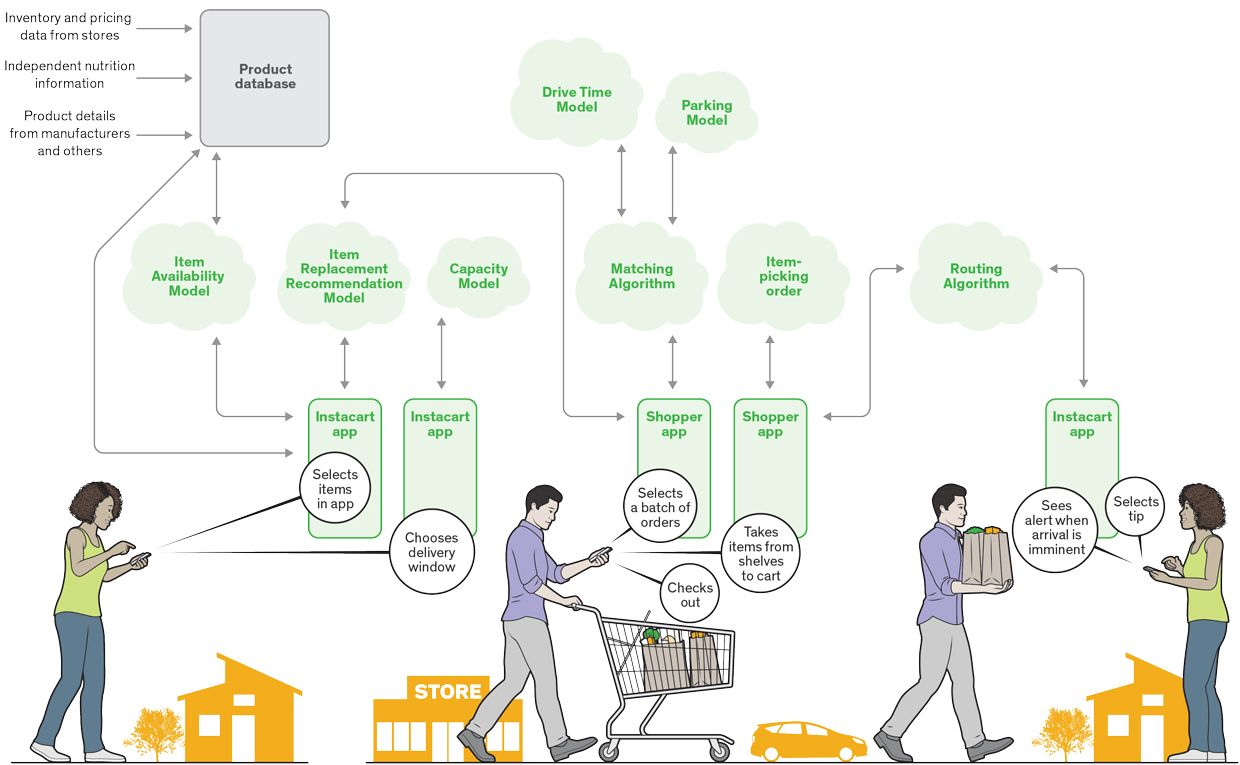 Infographic of Instacarts process on how customer uses their services.