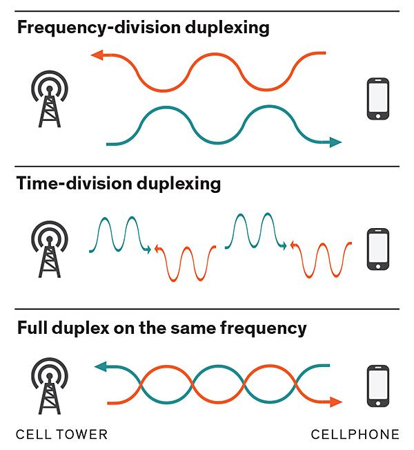 Image of radio frequencies toward radio antennas.