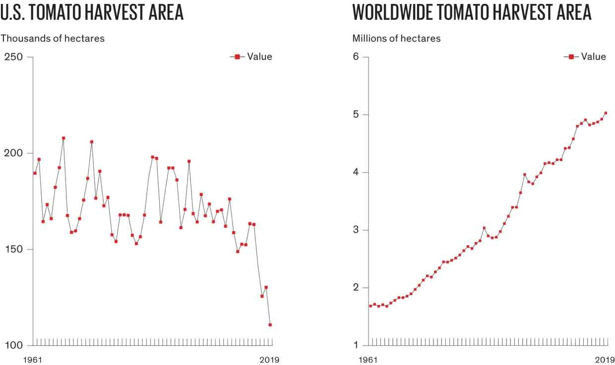 Charts of US and Worldwide harvest.