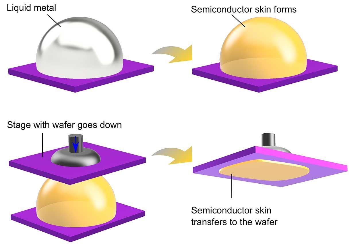 Illustration of the 2D semiconductor process