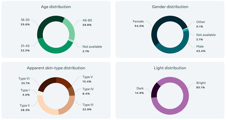 Bu pasta grafikler, Günlük Konuşmalar veri kümesini oluşturan 45.186 videodaki yaş, cinsiyet, görünen cilt tonu ve ışık koşulları için farklı etiketlerin sıklığını gösterir.