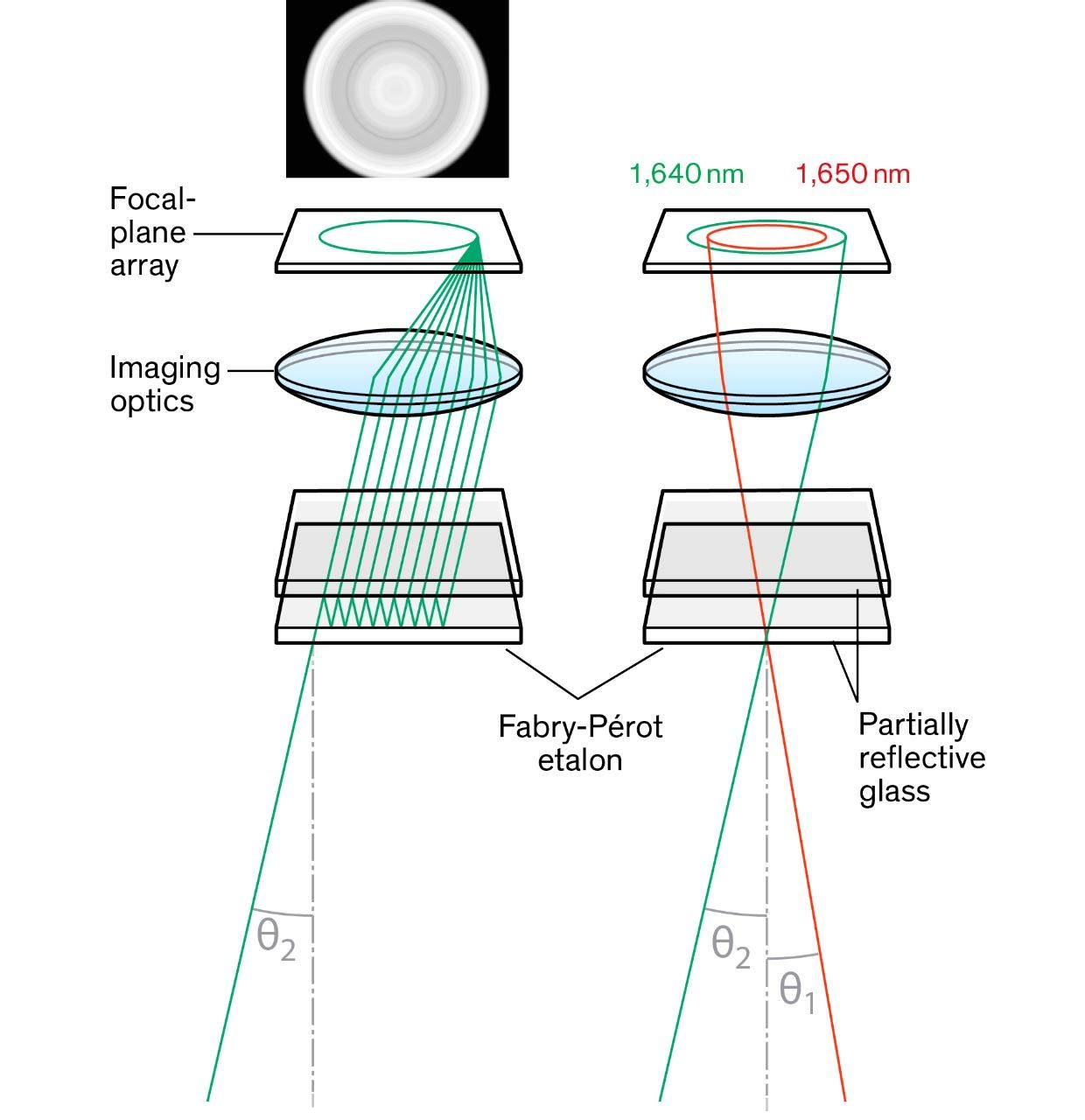 The etalon is made up of two partially mirrored surfaces [bottom] held micrometers apart. A portion of the light passes through both surfaces; the rest reflects within the mirrored cavity before it passes through. If the light is of the right wavelength and enters at a particular angle, it will constructively interfere with itself [left]. The result is an angle-dependent wavelength filter [right].