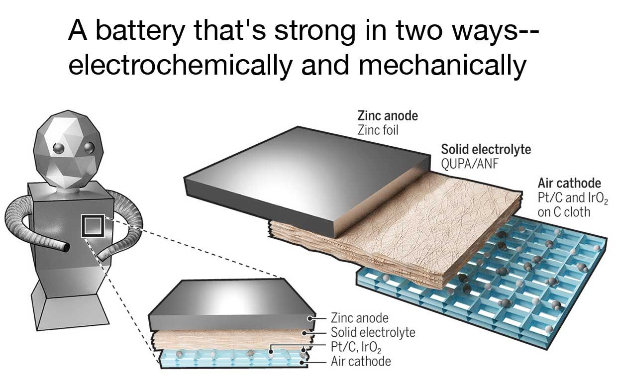 Illustration showing the batteries layers of zinc anode, solid electrolyte and air cathode.
