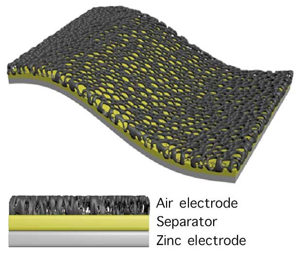 Key to the battery's physical toughness and to its long life cycle is the nanofiber membrane, made of Kevlar