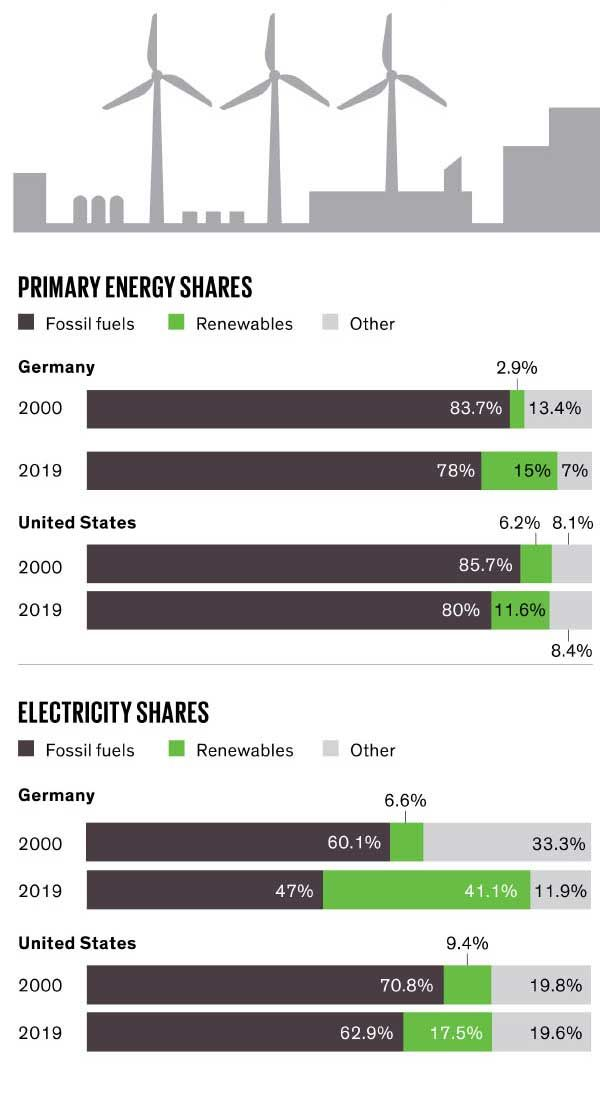 Charts showing primary energy and electricity shares.
