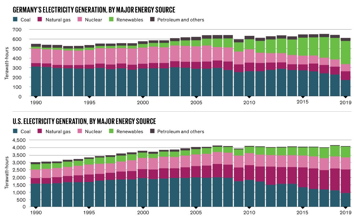 Charts of Germany's and Electricity Generation by major energy source.