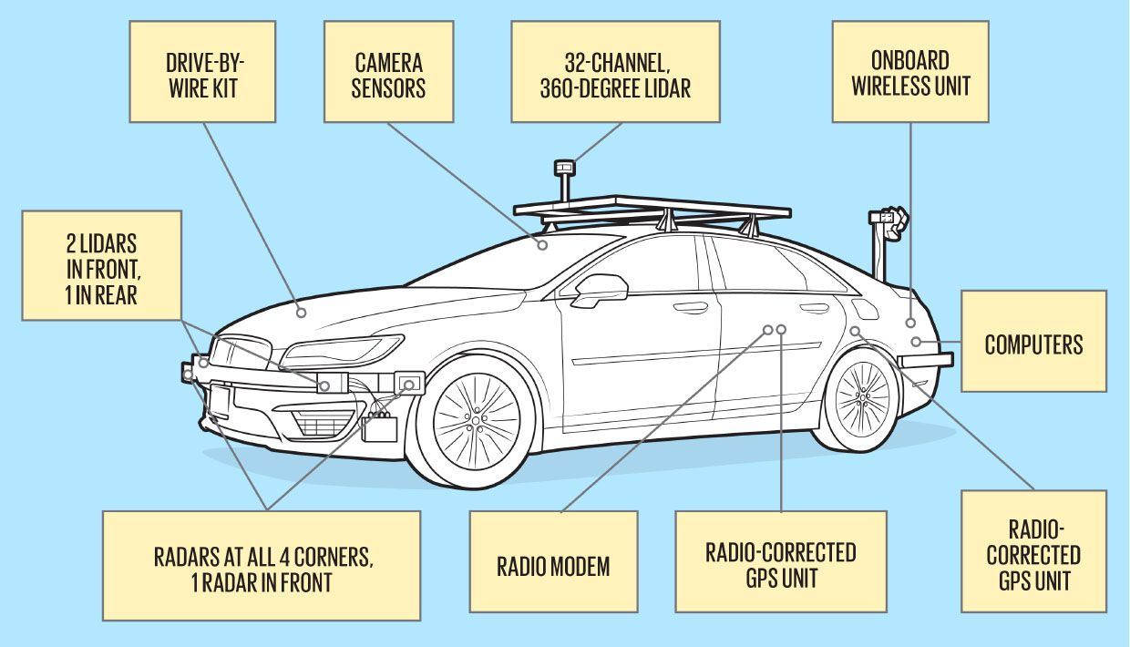 An illustration of a car with callouts of text.