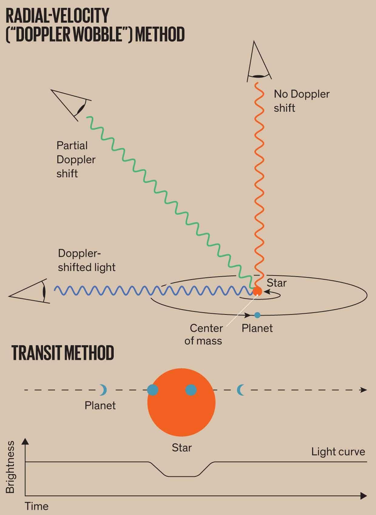 Illustration of radial-velocity vs transit method.