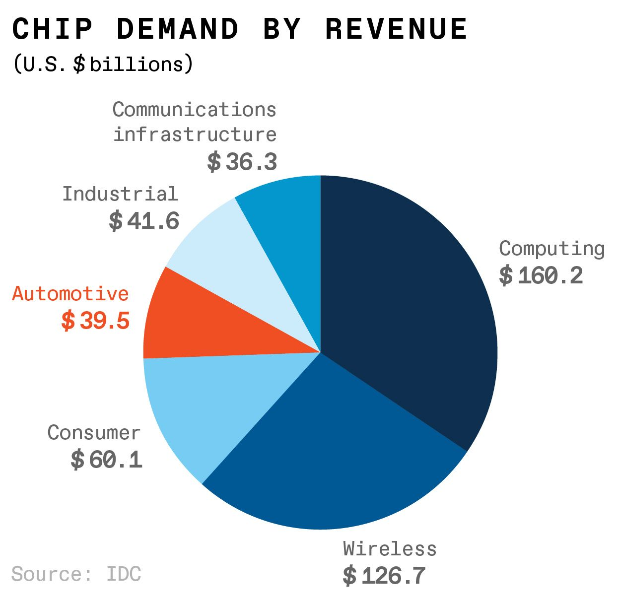 The auto industry is a relatively small chip end-user, but it's growing fast.