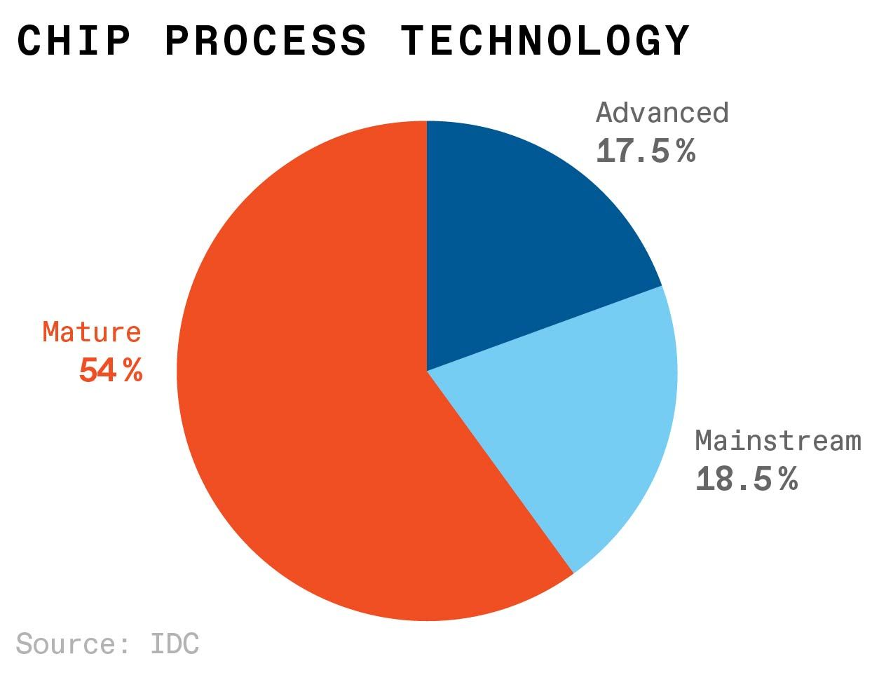 It relies on chips made using mature—40-nanometer and older—manufacturing processes. Those processes make up most of the installed capacity.