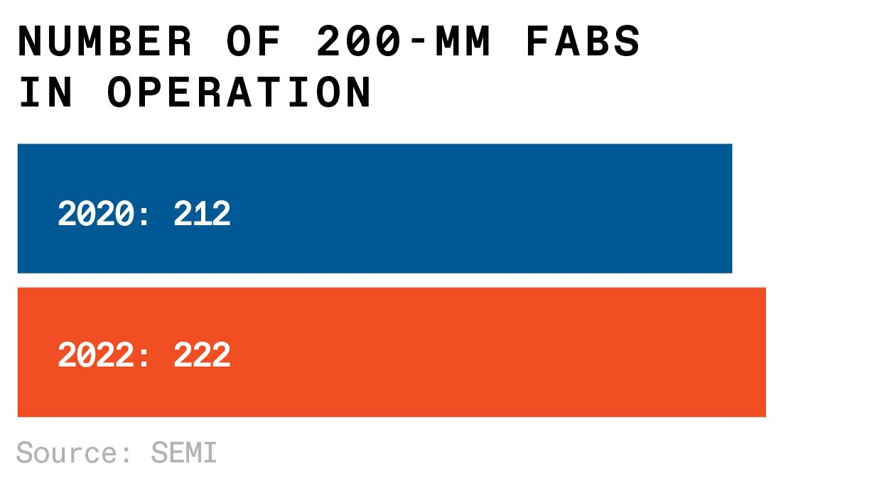 chart of number of 200 mm fabs