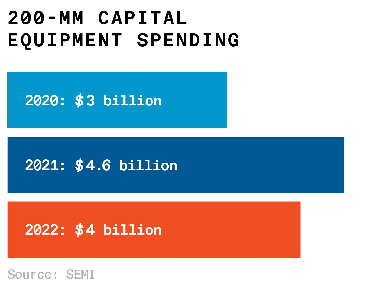 capital spending on 200 mm fabs
