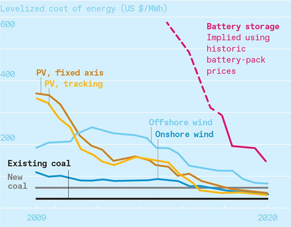 The levelized cost of energy describes the costs of building and operating power plants over their lifetimes