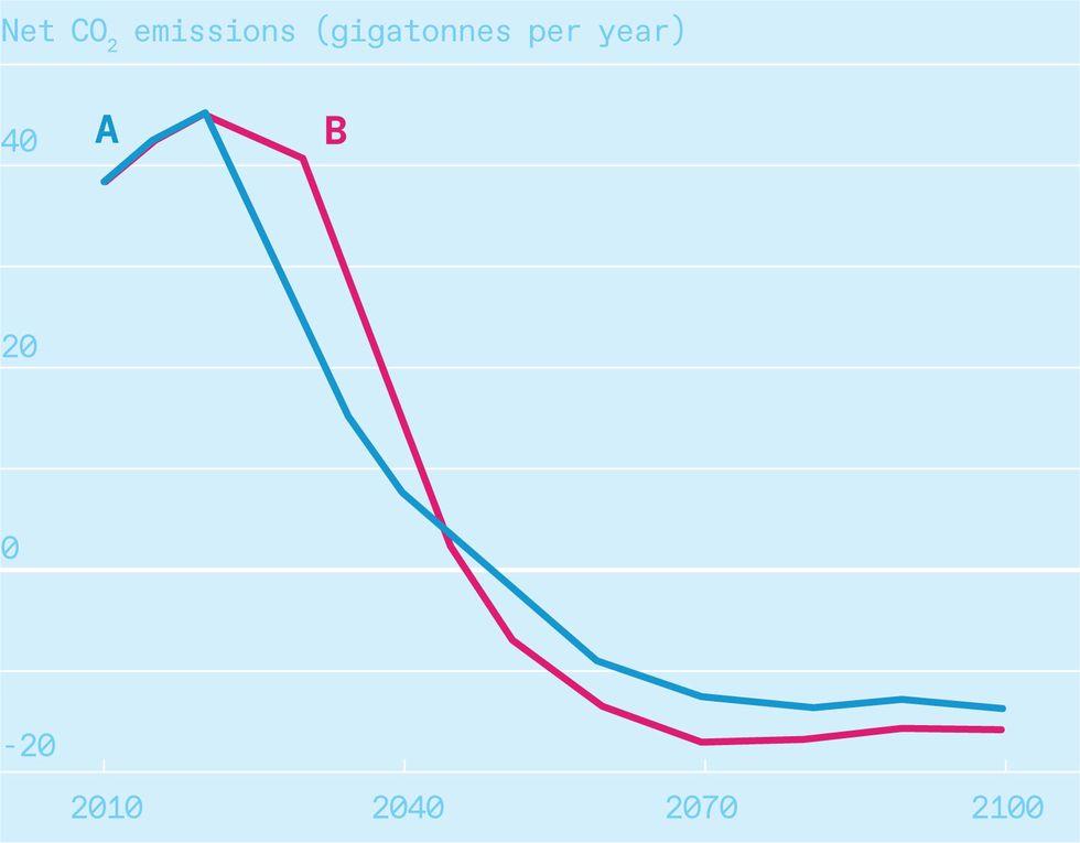 Chart of Net CO2 emissions
