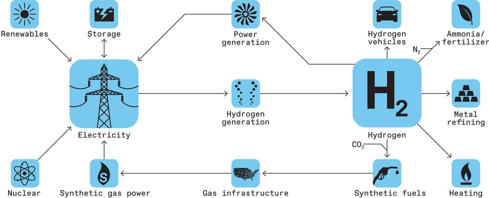 Hydrogen can play a critical role in a carbon-free energy system, as renewables and nuclear provide a greater share of electricity.