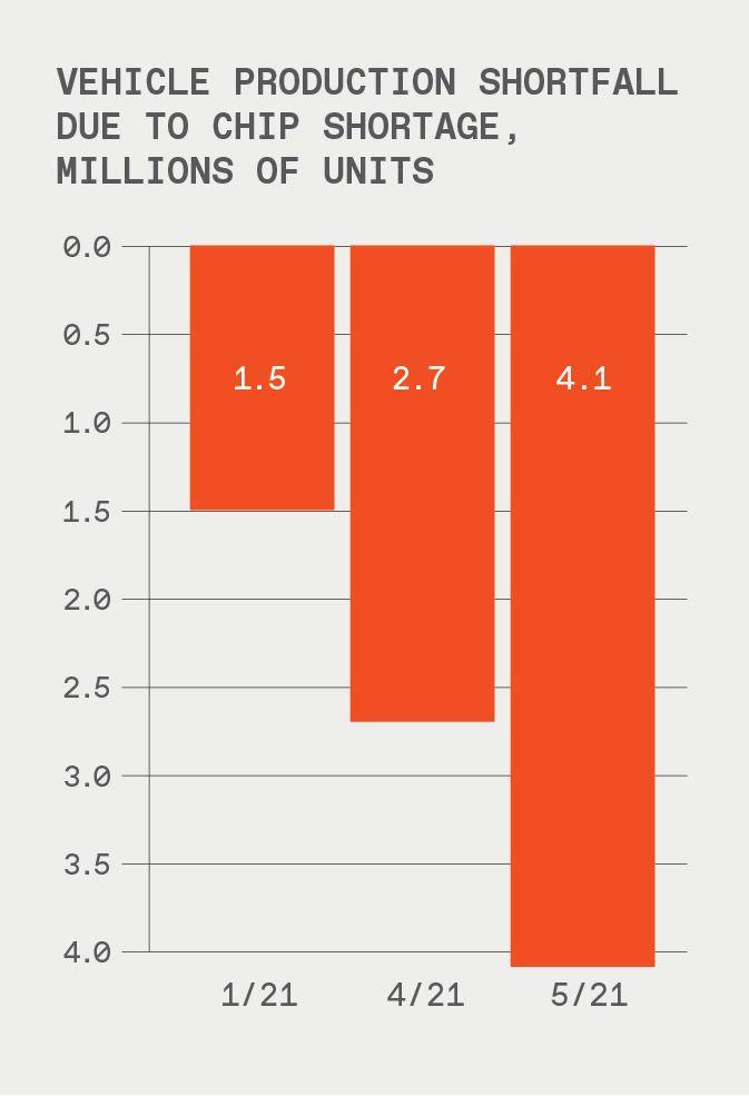 "Chart titled ""Vehicle production shortfall due to chip shortage."""