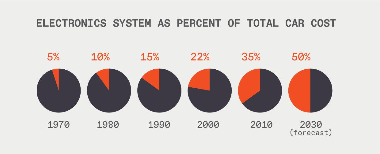 """Chart titled """"Electronic system as percent of total car cost."""""""