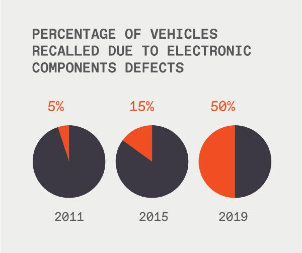 """Chart titled """"Percentage of vehicles recalled due to electronic components defects."""""""