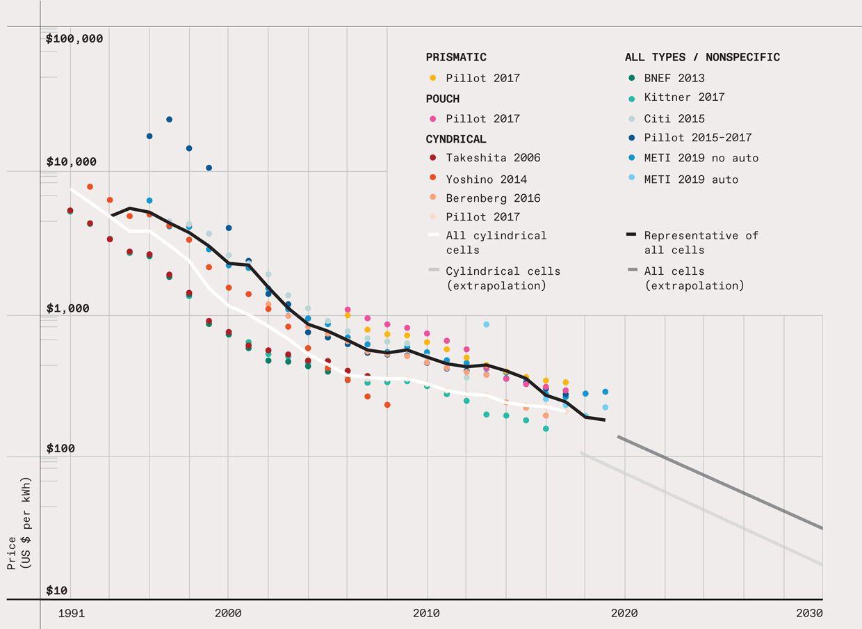 Infografía de precios de baterías de 1991 a 2030.