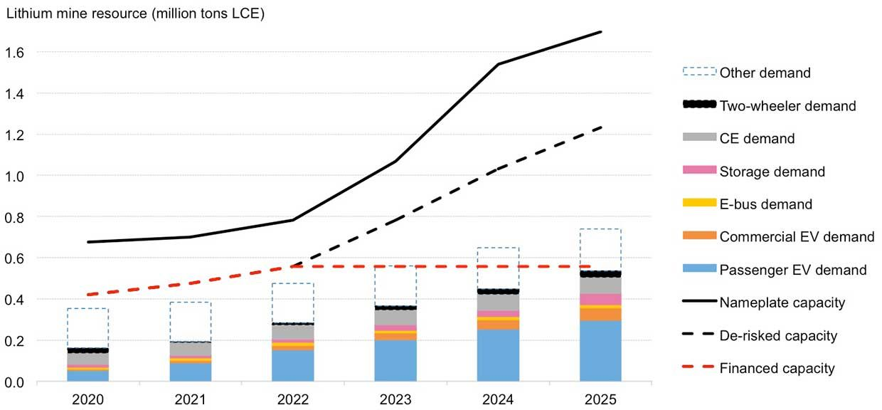 BloombergNEF's latest lithium outlook shows enough lithium mining projects in the pipeline to meet demand by 2025.