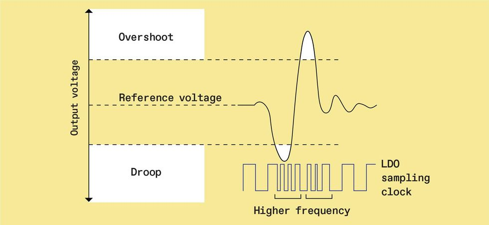 Chart of Output Voltage.