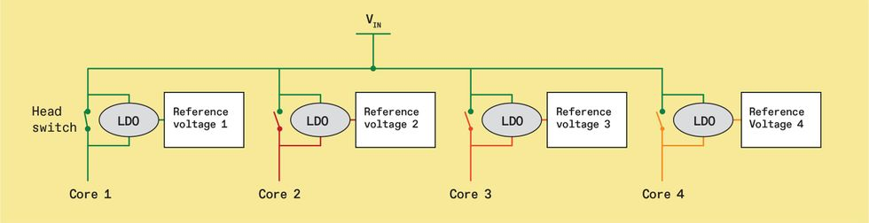 Chart of Low-dropout voltage regulators (LDOs).