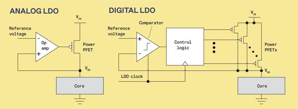 Chart of Analog LDO and Digital LDO comparison.
