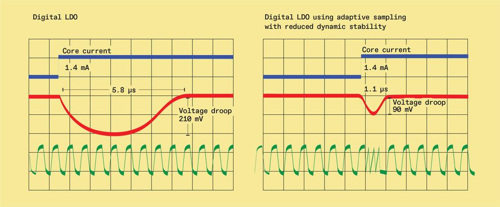 Chart of Digital LDO using adaptive sampling with reduced dynamic stability.
