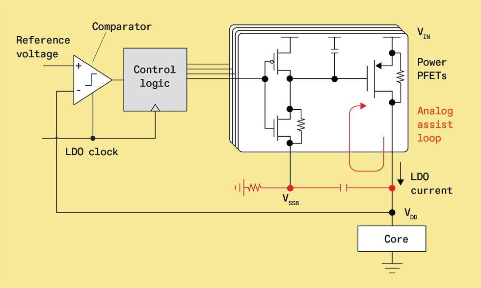 Chart of a control login chip diagram.