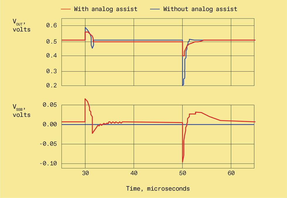 Chart of volts with and without analog assist.