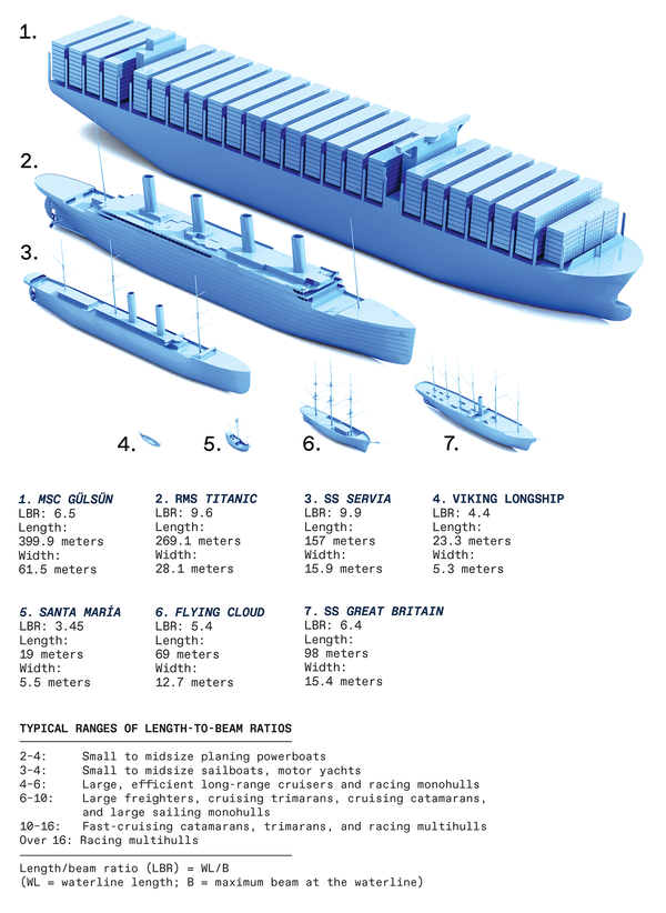 Illustration of ships and the associated data.