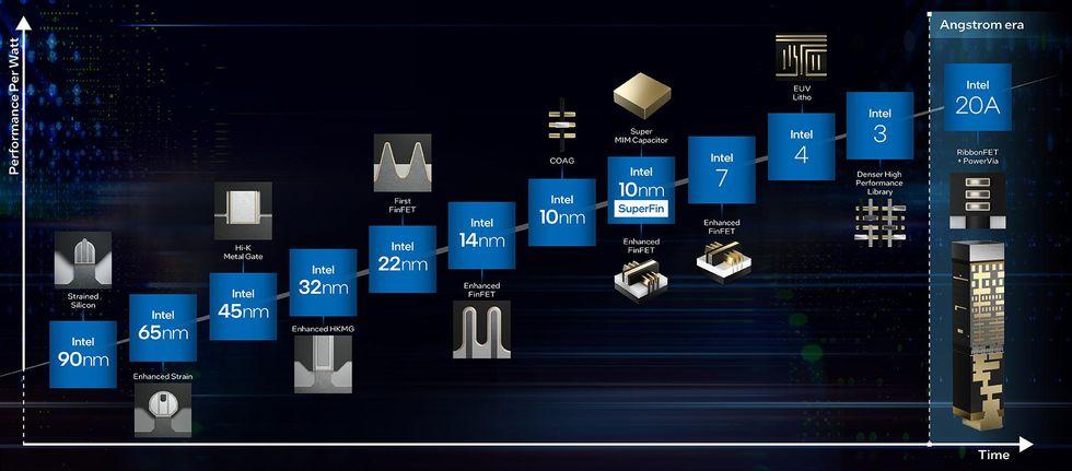 Intel roadmap charting performance per watt over time