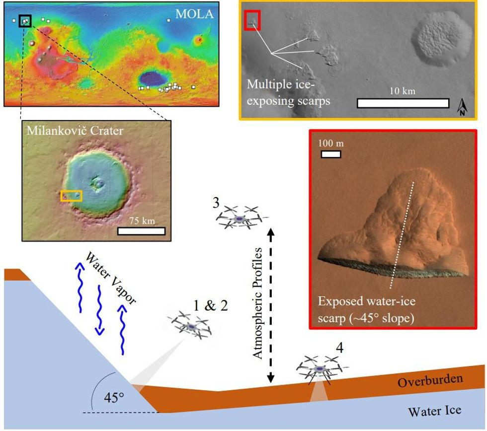 Four satellite images showing an area of Mars' northern highlands, and diagram of MSH investigating water ice.