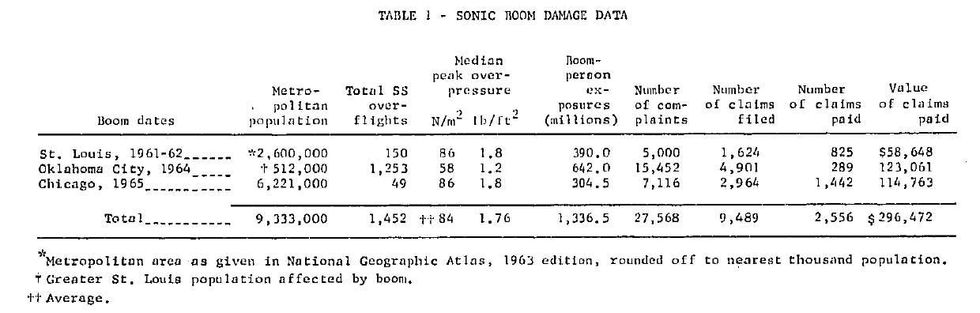 A table of data showing the boom dates for sonic room damage.