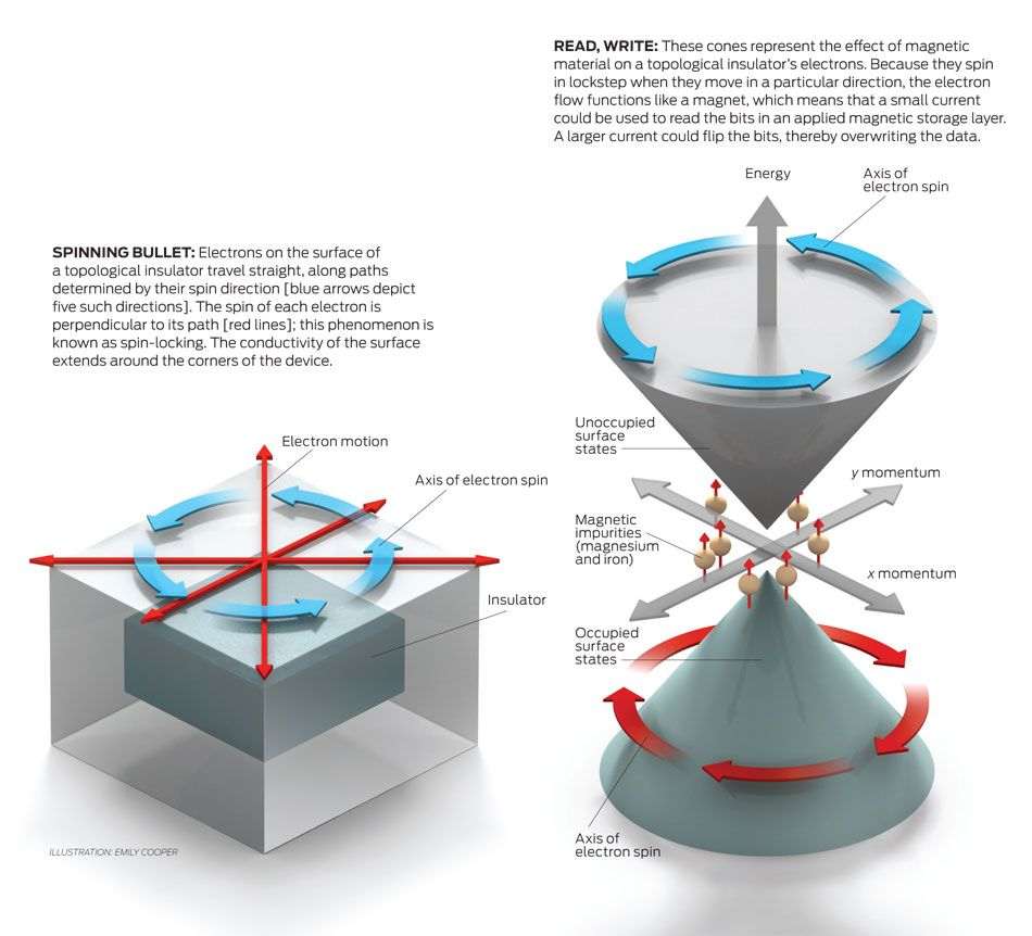 Topological Insulators Ieee Spectrum Topologies Wiring Commercial Grade Link Box To Infographic